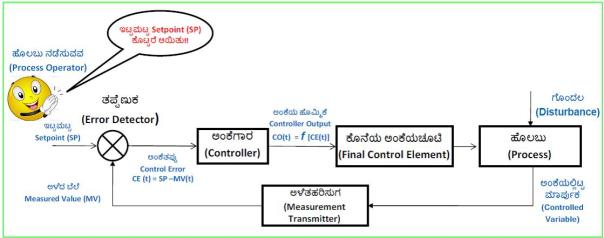 closed-loop-control