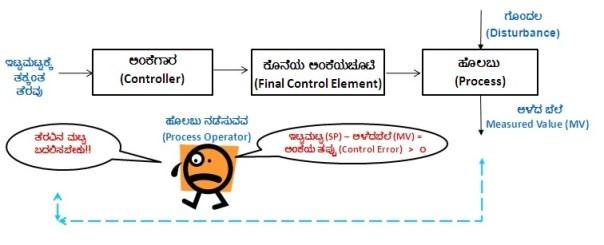 open-loop-control