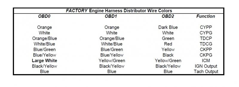 239524d1320415713 b18c1 distrubutor re pin odb1 odb0 distributor wire colors 90 tjrr wiring diagram wiring wiring diagram schematic  at mifinder.co
