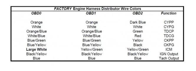 Obd To Obd Dizzy Wiring Diagram on conversion diagram, honda obd0 ecu pinout diagram, honda obd0 to obd2 distributor wiring diagram, obd0 obd1 injector on car, obd0 vtec wiring-diagram, obd1 to obd2 wiring diagram,