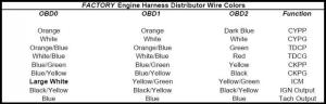 OBD1 Bseries engine into OBD2aOBD2b civicintegra