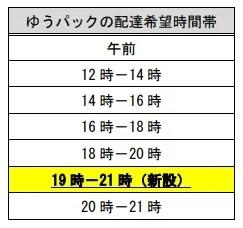 ゆうパック配送時間指定変更6-1