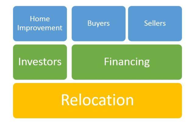 real-estate-transactions-model