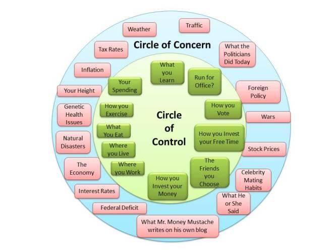 control+concern