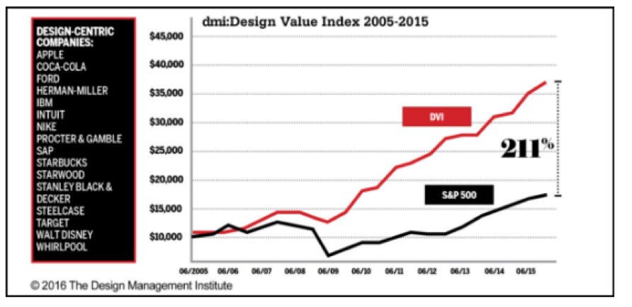 Design Management Institute's 2015 Design Value Index (DVI)