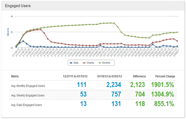Total engaged users throughout the during of the case study