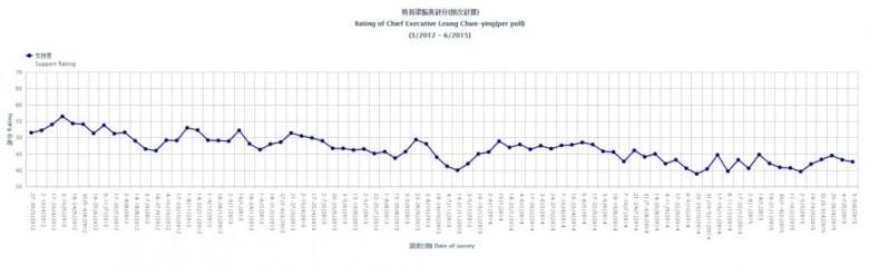cy leung rating