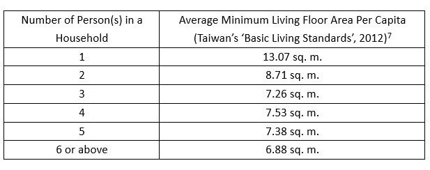 taiwan basic living standards