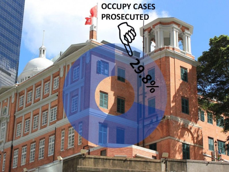 Occupy prosecution rate