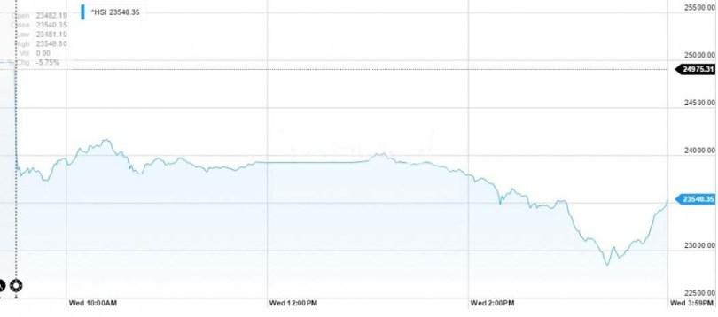 Hong Kong stocks