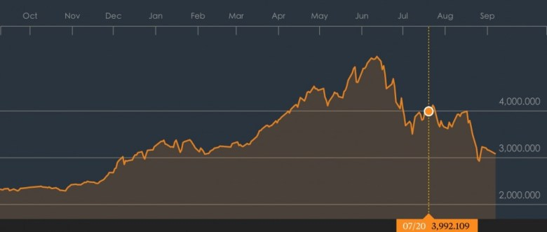 The Shanghai Stock Exchange Composite Index over the past year, with selection of July 20, 2015, the day Wang Xiaolu's report ran in Caijing magazine. The market improved for three days after, surpassing the 4,000 mark, then eventually plunged again