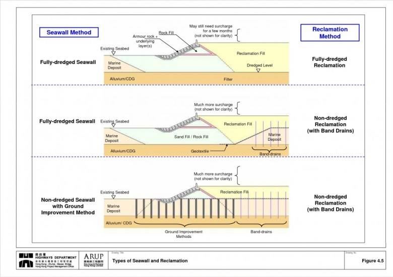 Types of seawall and reclamation