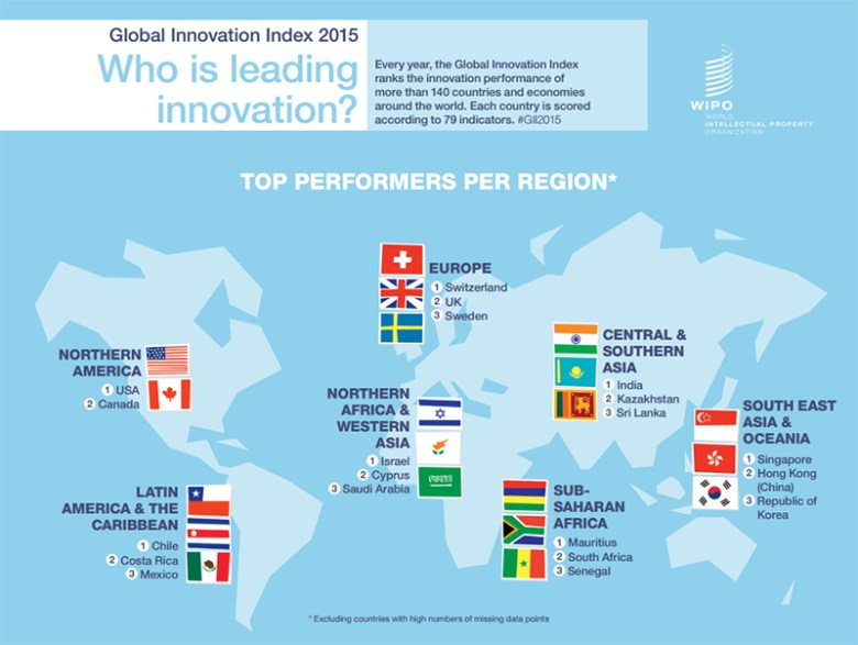 Hong Kong ranked 11th in innovation in the world, and 2nd in South East Asia & Oceania