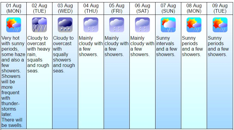 9-day weather forecast Aug 1