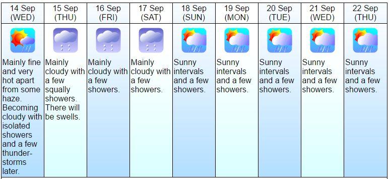 weather next week