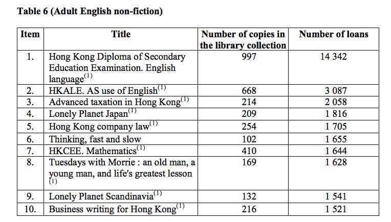 popular library books 2016