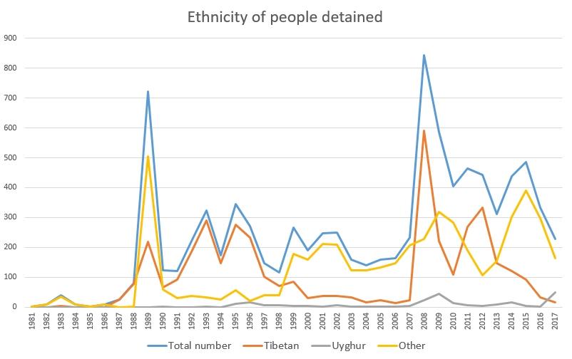 Political prisoners China ethnicity