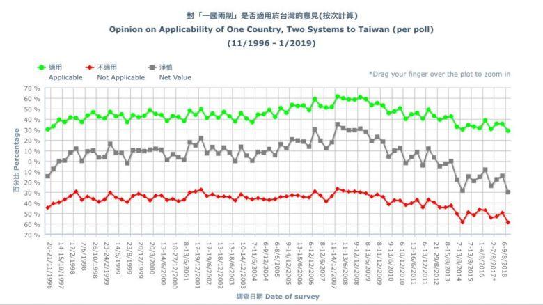 HKUPOP Taiwan survey