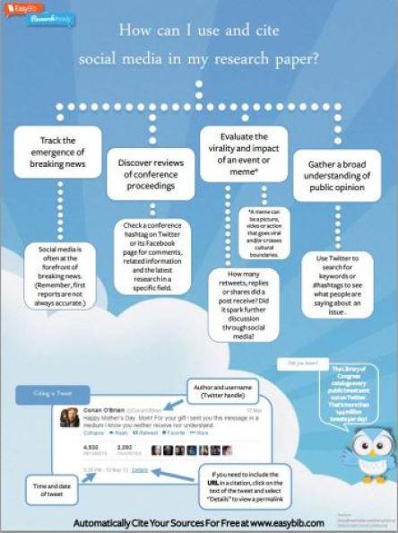 EasyBib Infographic