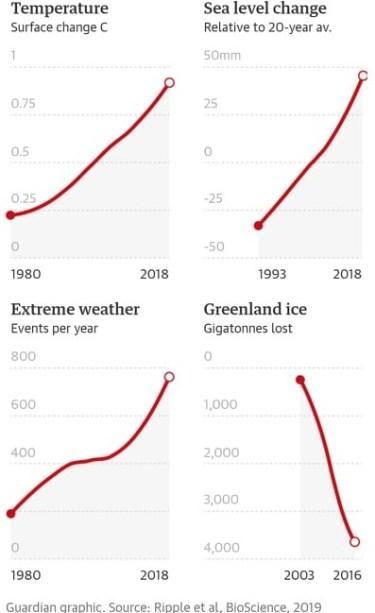 153ヵ国11,000人の科学者が警告「気候危機による甚大な被害は目の前」‐気候危機23
