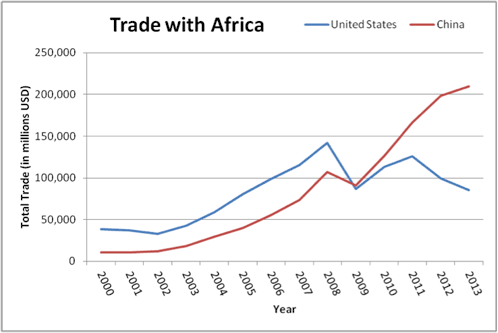 This graph, showing China bypassing the U.S. to become Africa's largest trade partner currently, is a critical talking point for revolutionary Pan-Africanists and those concerned about Africa and the future of African people