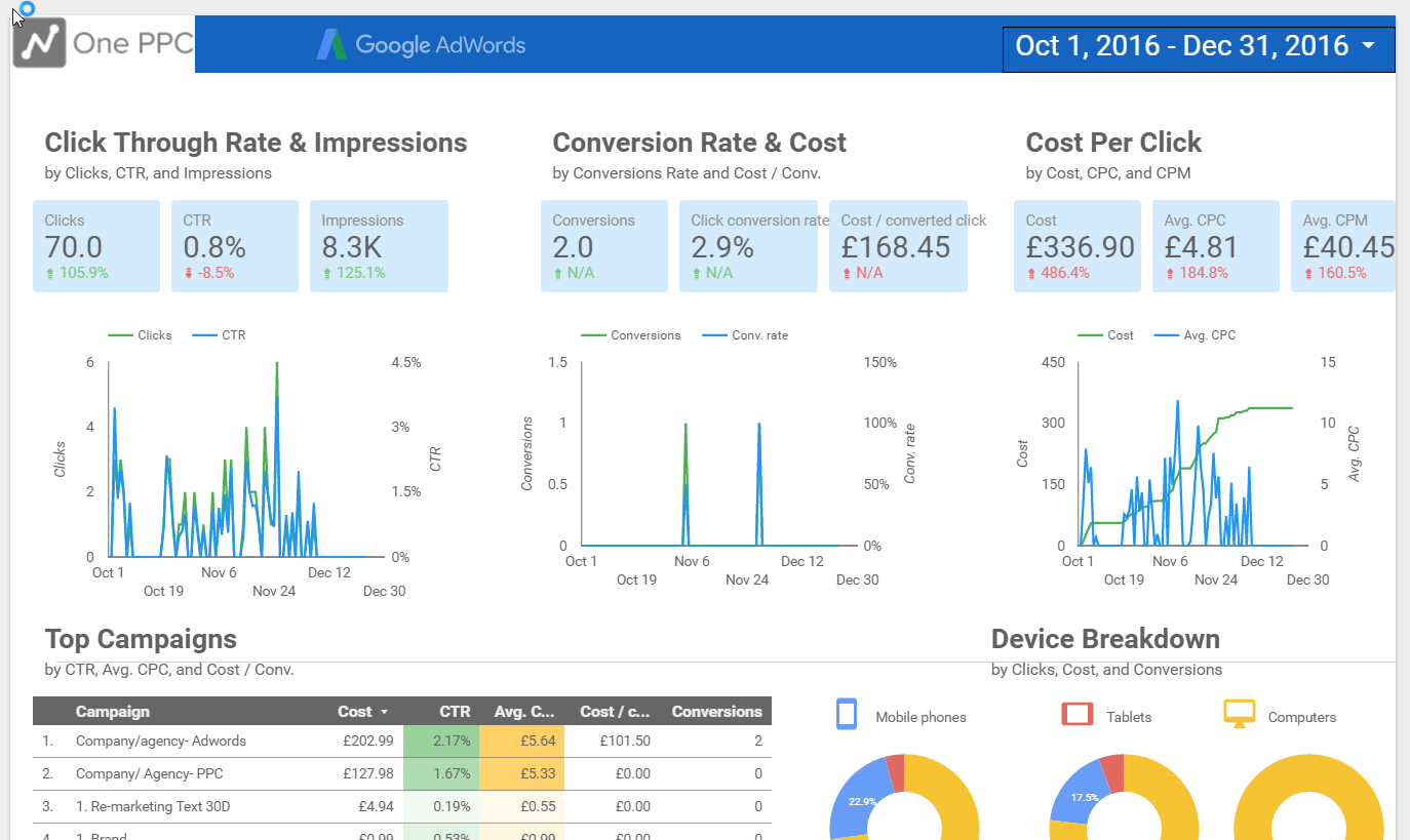 21 Sample Data Studio Reports To Copy And Use
