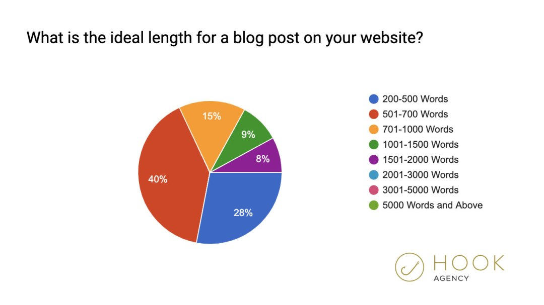 Ideal seo Blog Post length and best seo word count