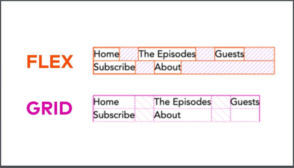 flexbox-vs-grid-jen-simmons-nav-example