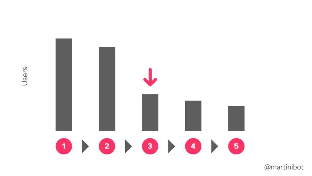 data-funnel-example-laura-martini