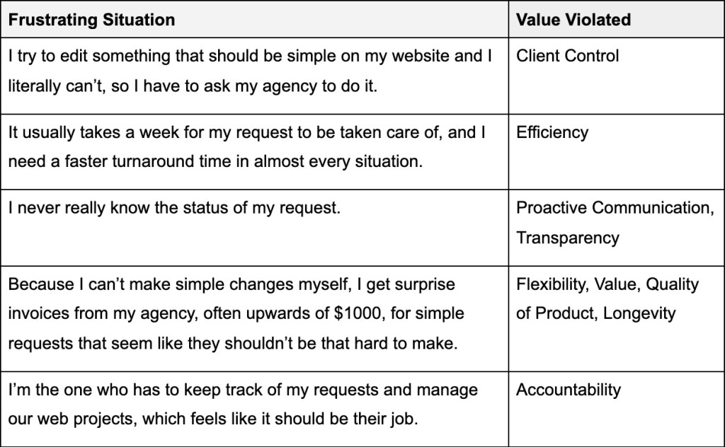 Frustrating Situation and Values Violated example table