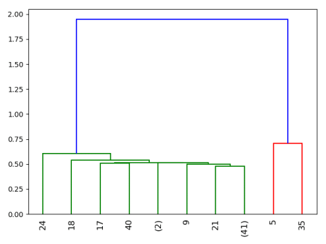 Scipy Hierarchical Clustering – Hooni's Playground