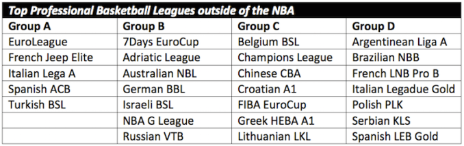 Top Professional Basketball Leagues outside of the NBA