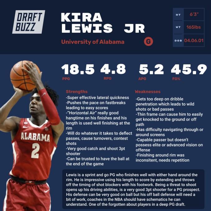 Kira Lewis Profile