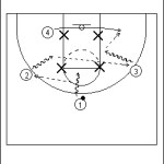 4 on 4 Zone Offense Principles