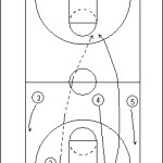 Full Court Touchdown Play