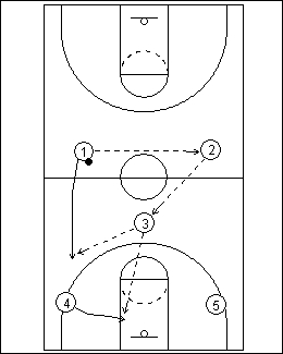 Half Court Trap Attack Zone Offense