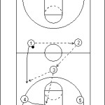 Half Court Trap Attack Offense