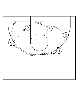 Overload Continuity Zone Offense