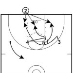 Double Screen Away and Pop Play