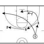 Flex to Staggered Screen Play