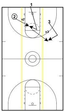 3-lane-movement2