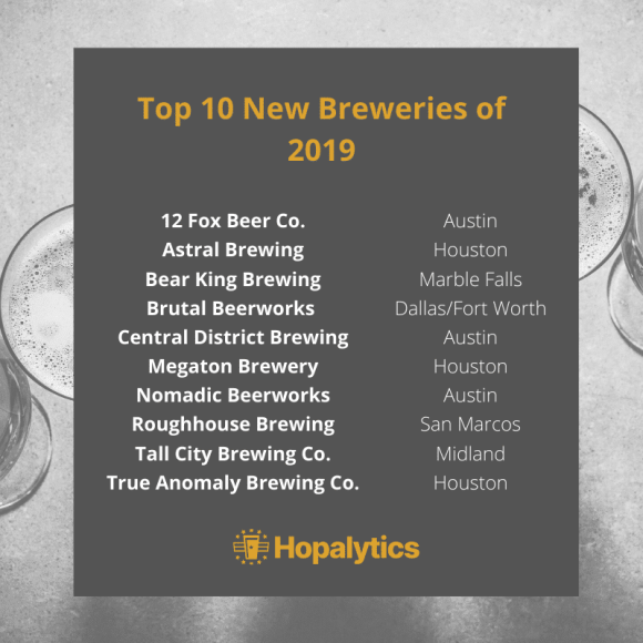 Texas Best New Breweries of 2019 List