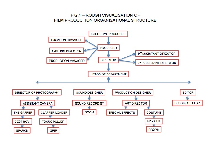 Bullshit Organizational Chart