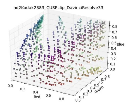 DR_bubble-data
