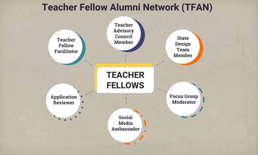 Teacher Fellow Alumni Network • Hope Street Group