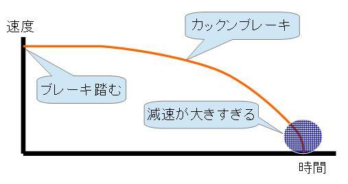 川崎の介護タクシー カックンブレーキ