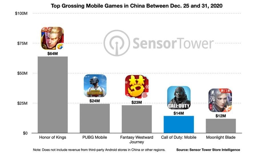 juegos-móviles-con-mayor-recaudación-china-25-to-31-2020