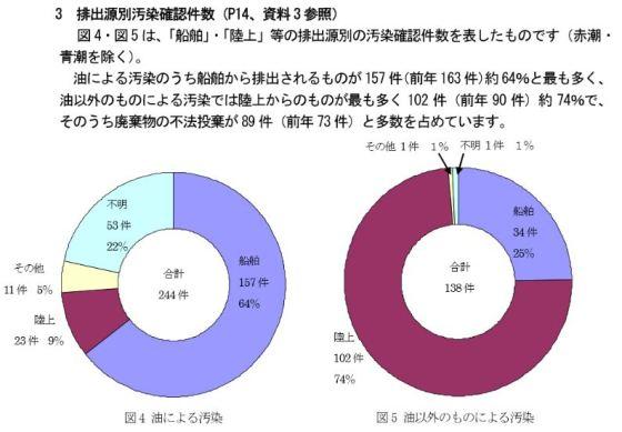 %e6%b5%b7%e6%b4%8b%e6%b1%9a%e6%9f%93%e3%81%ae%e7%99%ba%e7%94%9f%e4%bb%b6%e6%95%b0%e3%81%a8%e5%8e%9f%e5%9b%a0