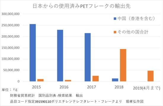ペットボトル海外輸出(2015-2019)