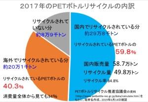 国内外リサイクル内訳2017